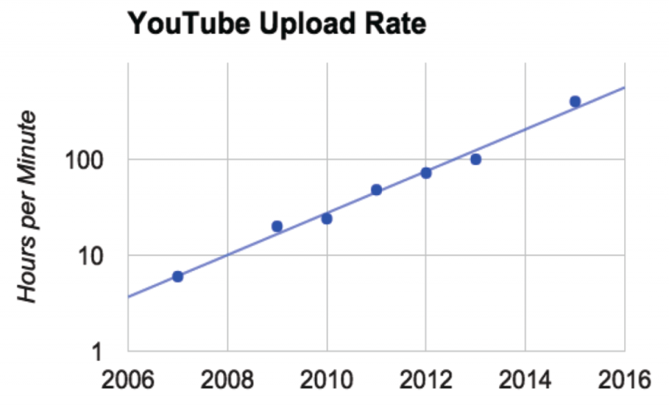 YouTube-Growth-1200x726