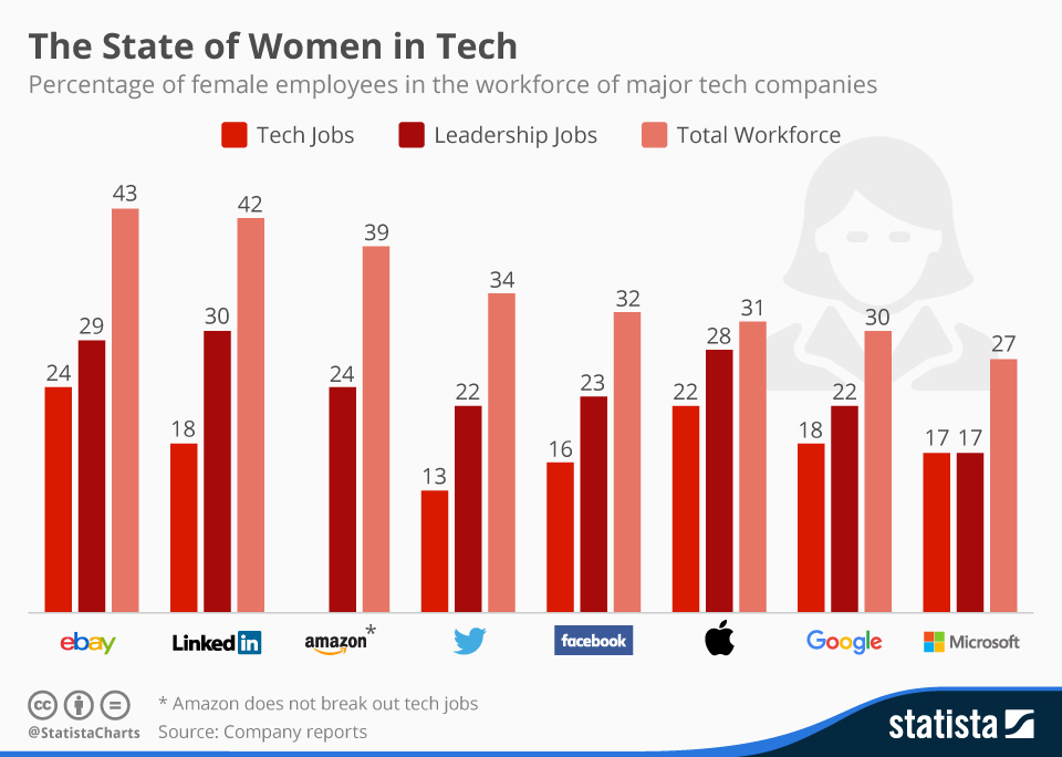chartoftheday_4467_female_employees_at_tech_companies_n